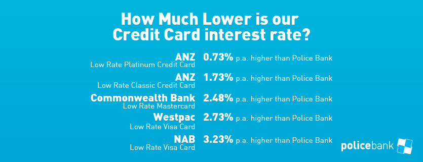 How much lower is our Credit Card Rate?