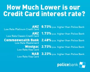 How Much Lower is our Credit Card interest rate?